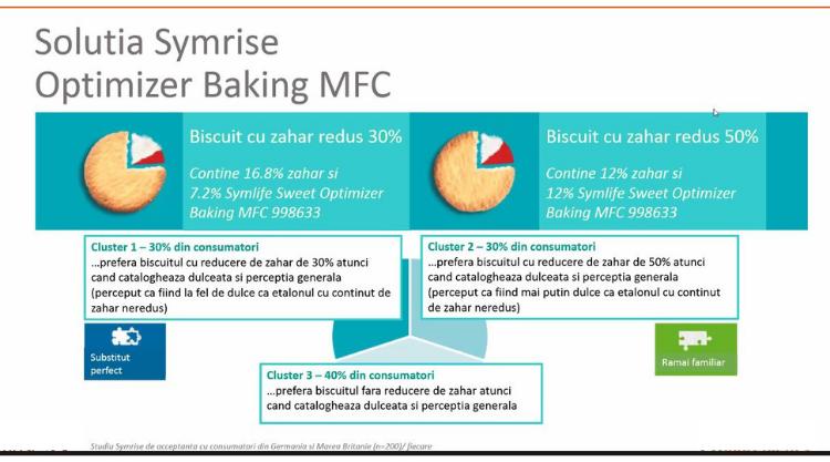 Symlife Sweet Optimizer Baking MFC