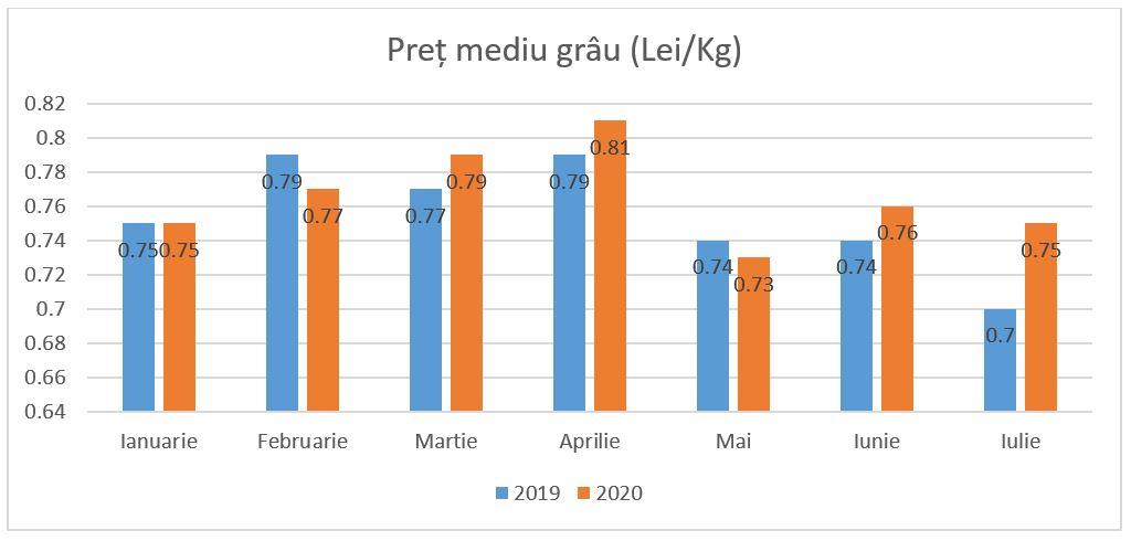 pret mediu grau 2019 2020