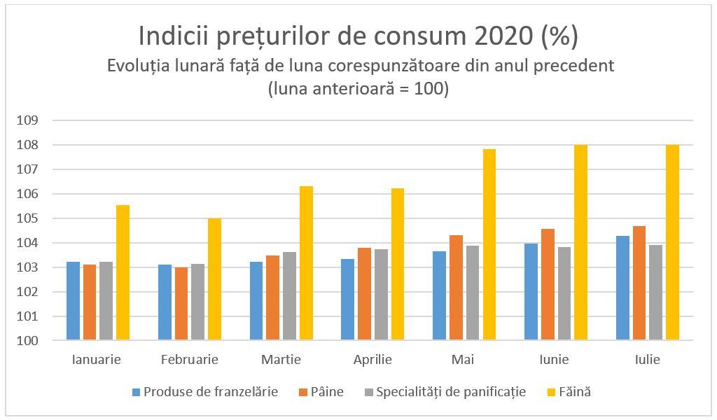 Indicii prețurilor de consum 2020 paine faina