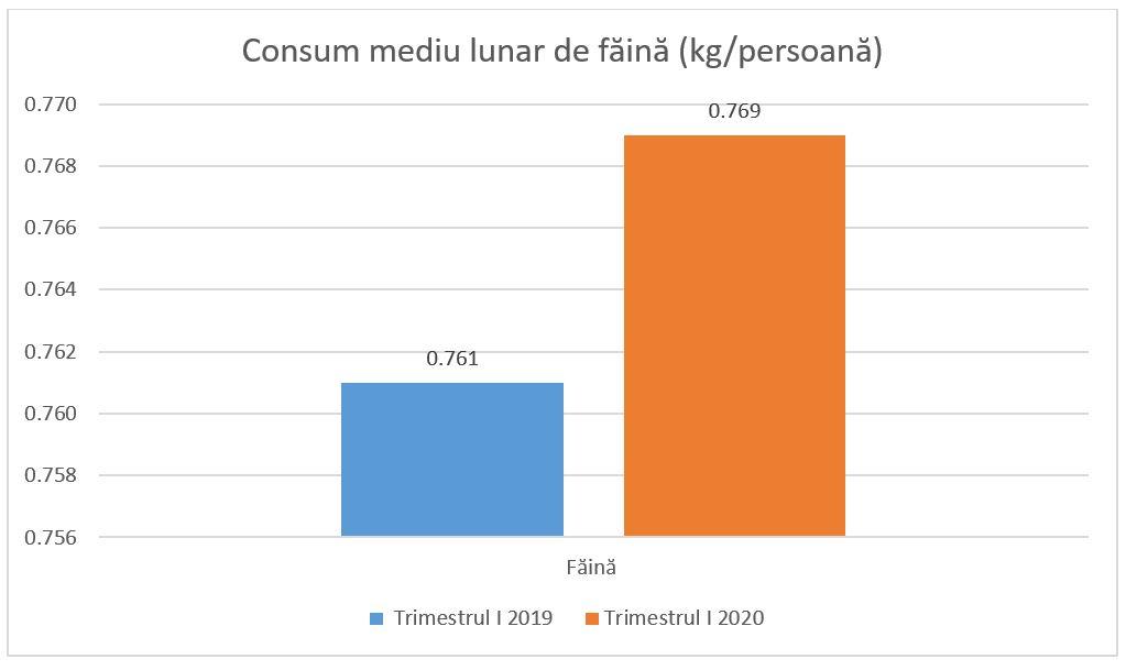 Consum mediu lunar de făină 2019 2020
