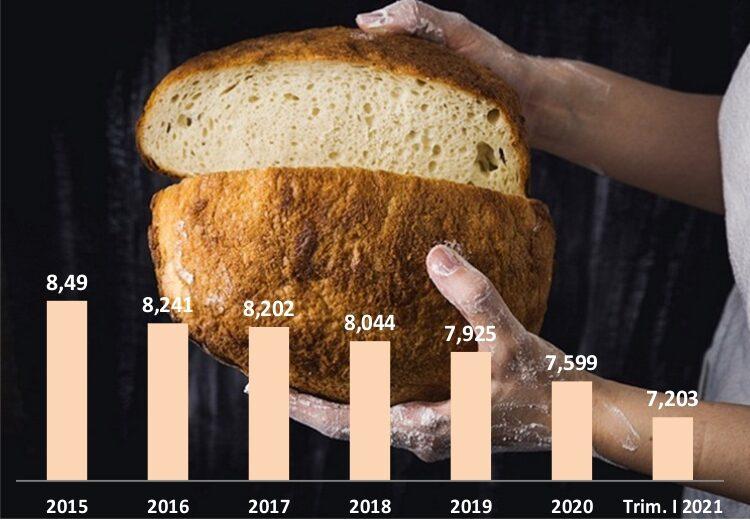 Pret paine si consum paine